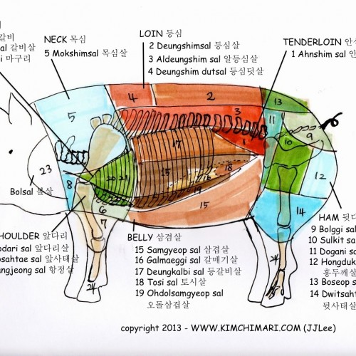 Korean pork cuts diagram by JinJoo Lee (www.kimchimari.com)