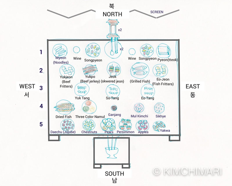 Drawing of Chuseok Jesa table setting example with dishes and locations